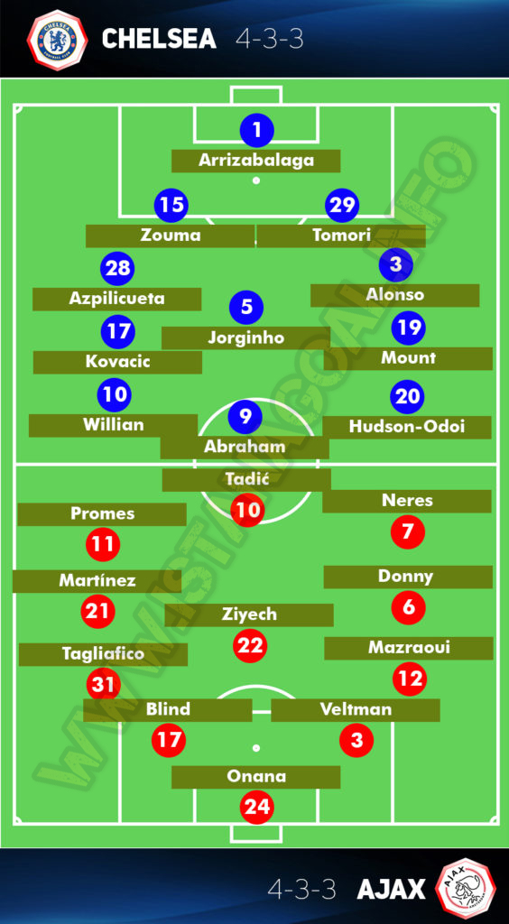 Chlesea vs Ajax Amsterdam